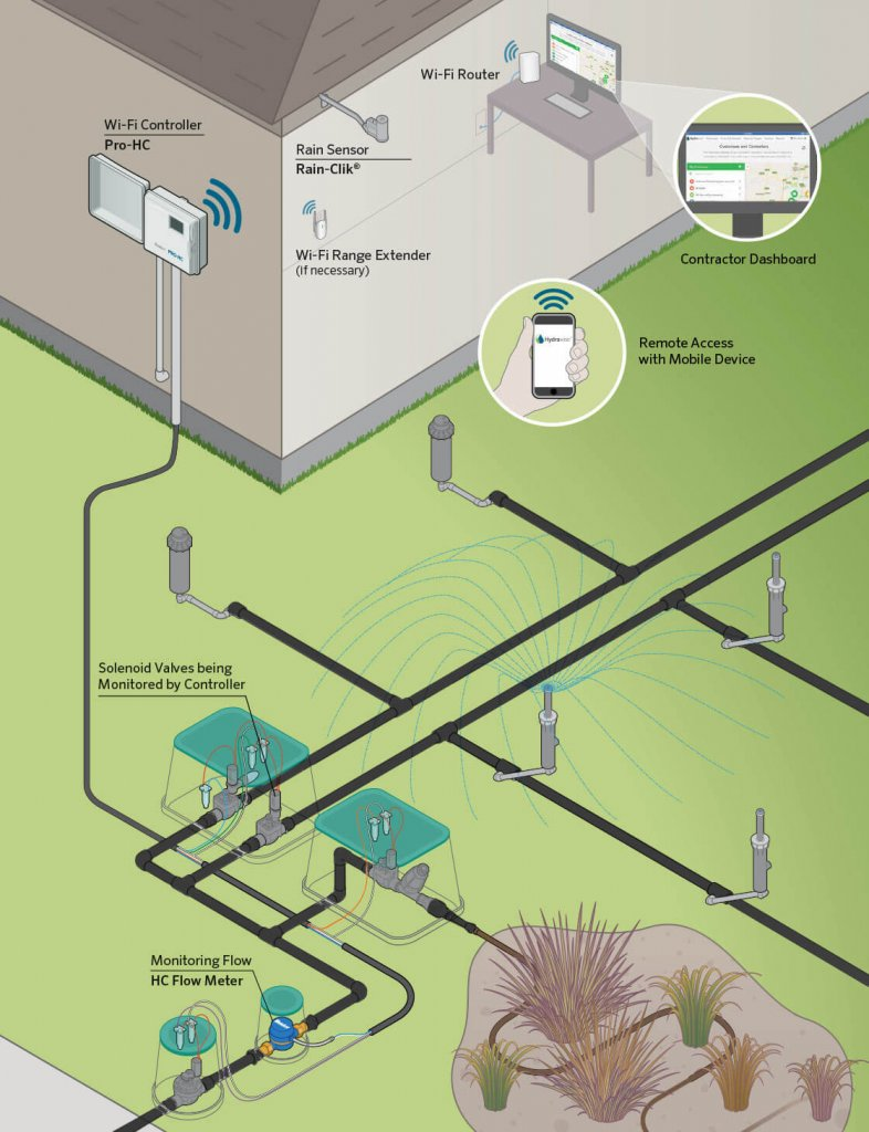 Sistema de riego inteligente, en donde a través de wifi, se conecta al sistema metereológico de la zona.